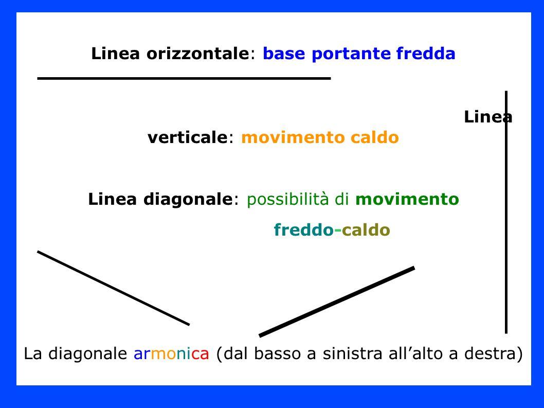Linea orizzontale: base portante fredda Linea verticale: movimento caldo Linea diagonale: possibilità di movimento freddo-caldo La diagonale armonica