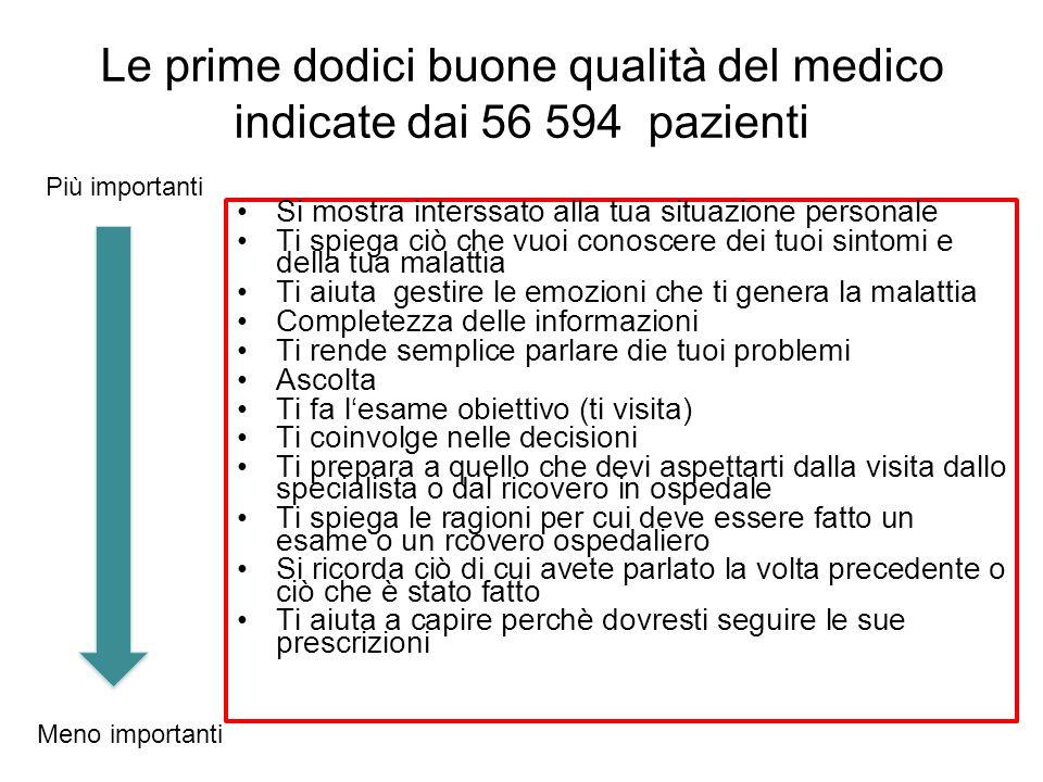 Le prime dodici buone qualità del medico indicate dai 56 594 pazienti Si mostra interssato alla tua situazione personale Ti spiega ciò che vuoi conosc