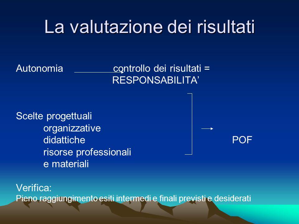 La valutazione dei risultati Autonomia controllo dei risultati = RESPONSABILITA Scelte progettuali organizzative didattiche POF risorse professionali