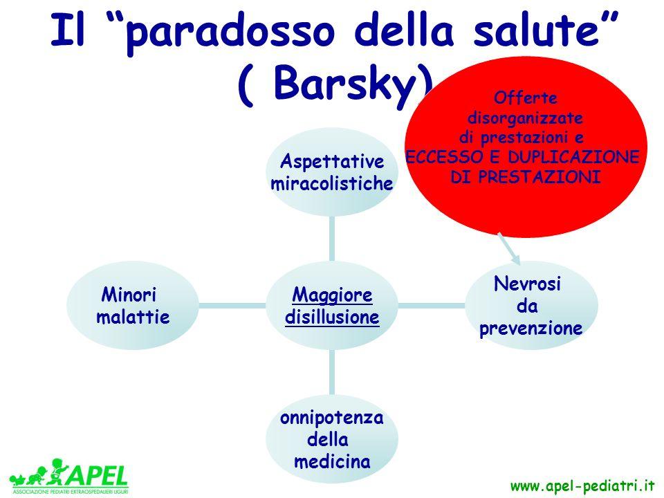 www.apel-pediatri.it Il paradosso della salute ( Barsky) Maggiore disillusione Aspettative miracolistiche Nevrosi da prevenzione onnipotenza della medicina Minori malattie Offerte disorganizzate di prestazioni e ECCESSO E DUPLICAZIONE DI PRESTAZIONI