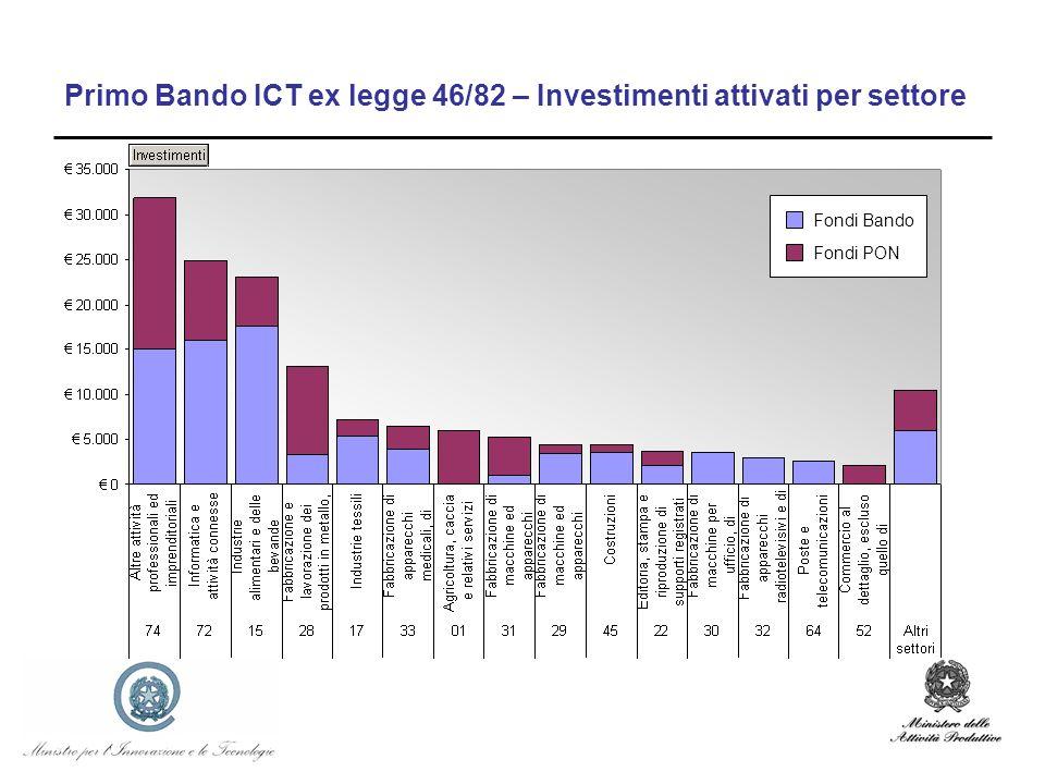 Primo Bando ICT ex legge 46/82 – Investimenti attivati per settore Fondi Bando Fondi PON