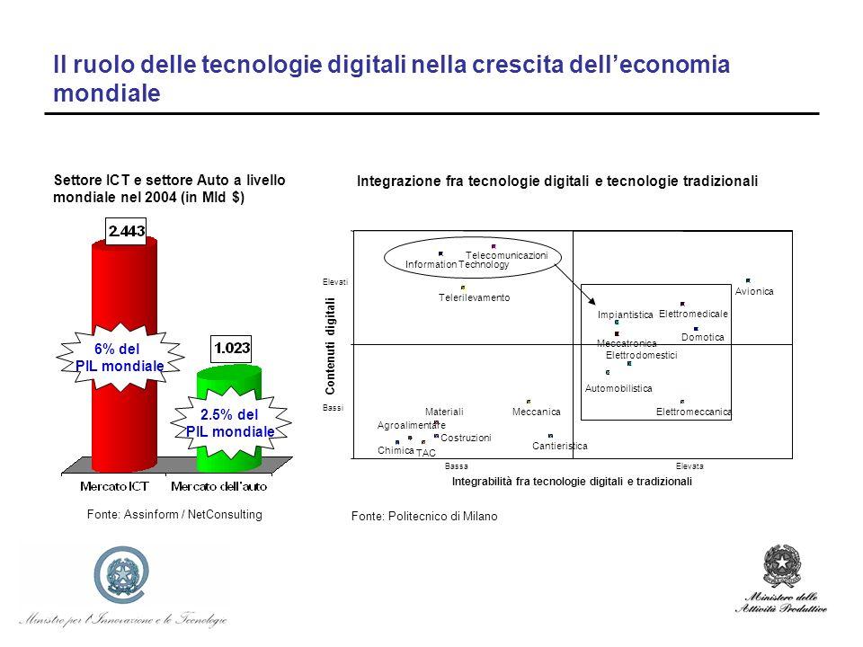 Il ruolo delle tecnologie digitali nella crescita delleconomia mondiale Settore ICT e settore Auto a livello mondiale nel 2004 (in Mld $) Fonte: Assin