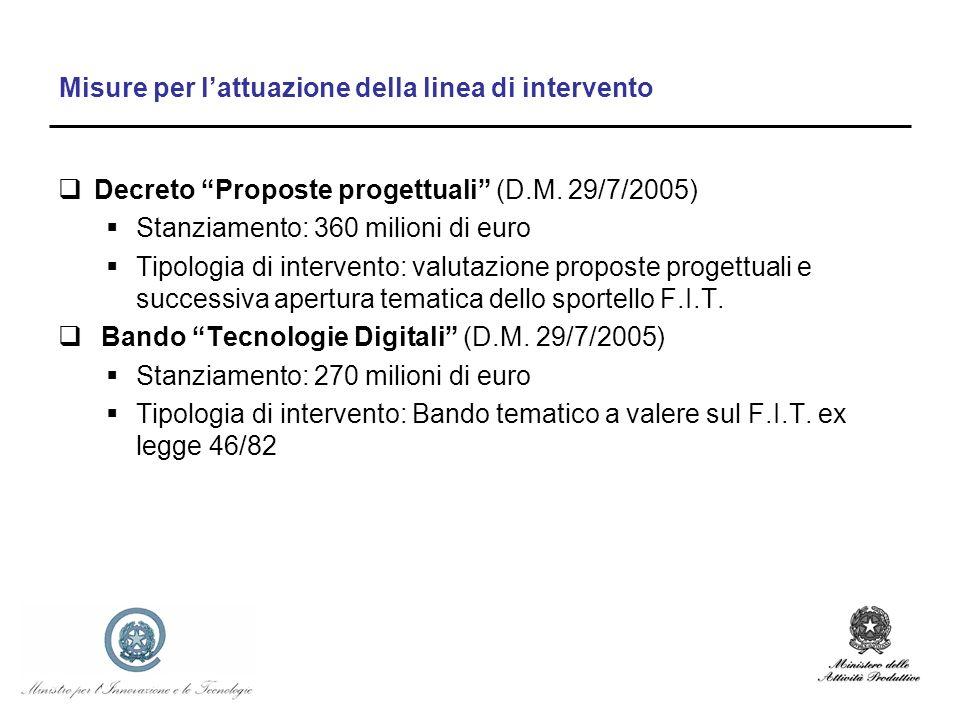 Misure per lattuazione della linea di intervento Decreto Proposte progettuali (D.M. 29/7/2005) Stanziamento: 360 milioni di euro Tipologia di interven