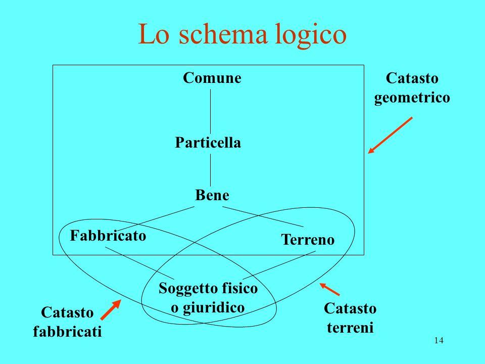 14 Lo schema logico Comune Particella Bene Fabbricato Terreno Soggetto fisico o giuridico Catasto geometrico Catasto fabbricati Catasto terreni