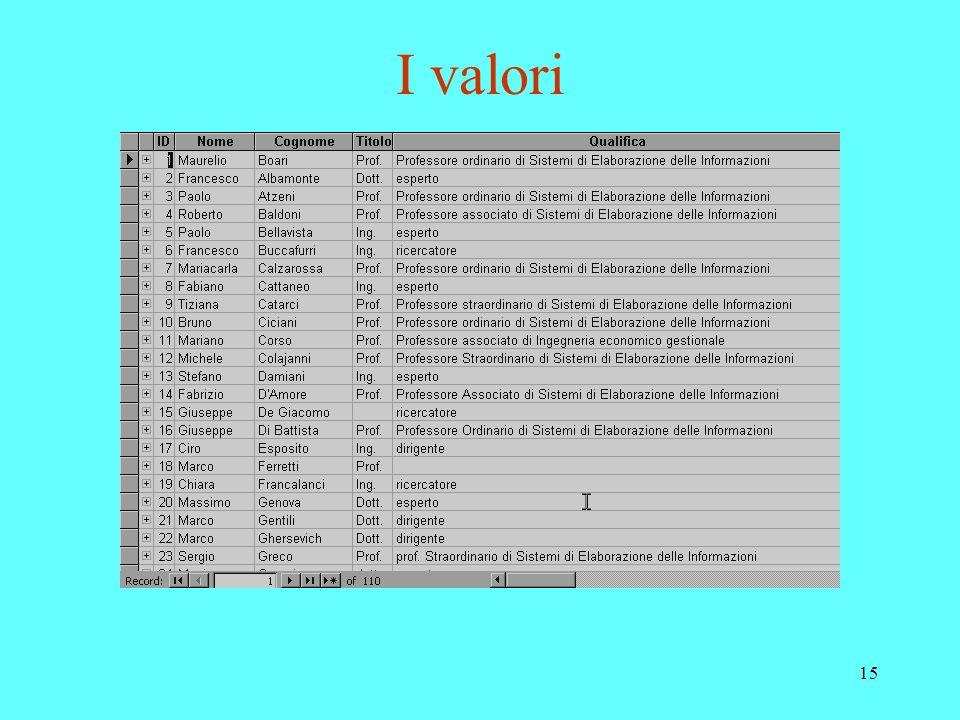 15 I valori
