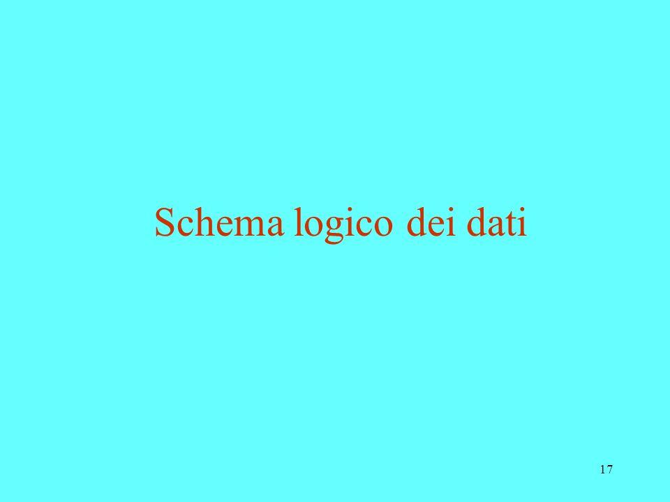 17 Schema logico dei dati