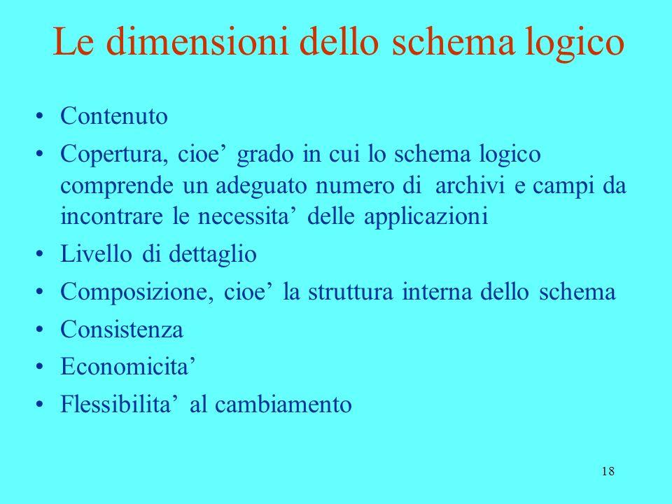 18 Le dimensioni dello schema logico Contenuto Copertura, cioe grado in cui lo schema logico comprende un adeguato numero di archivi e campi da incont