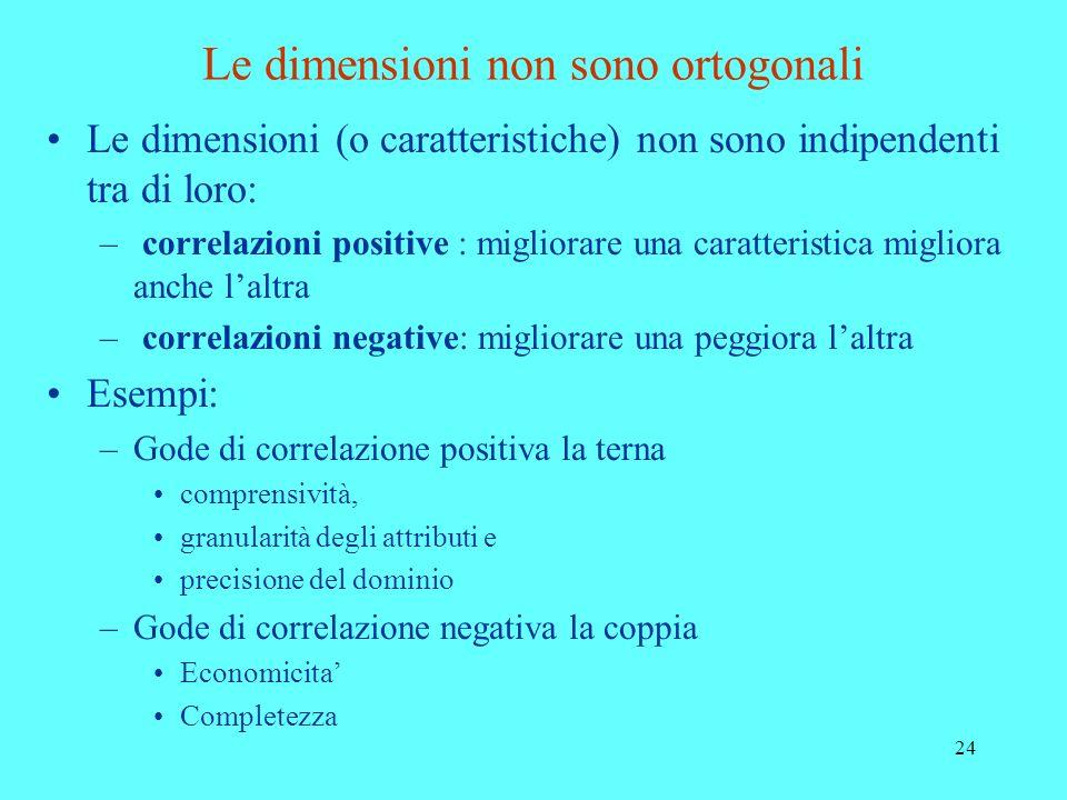 24 Le dimensioni non sono ortogonali Le dimensioni (o caratteristiche) non sono indipendenti tra di loro: – correlazioni positive : migliorare una car