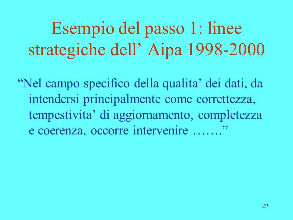 29 Esempio del passo 1: linee strategiche dell Aipa 1998-2000 Nel campo specifico della qualita dei dati, da intendersi principalmente come correttezz