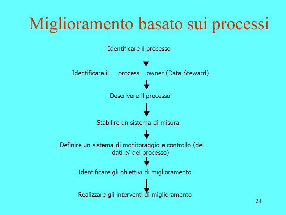 34 Miglioramento basato sui processi Realizzare gli interventi di miglioramento Identificare ilprocessowner (Data Steward) Descrivere il processo Stab