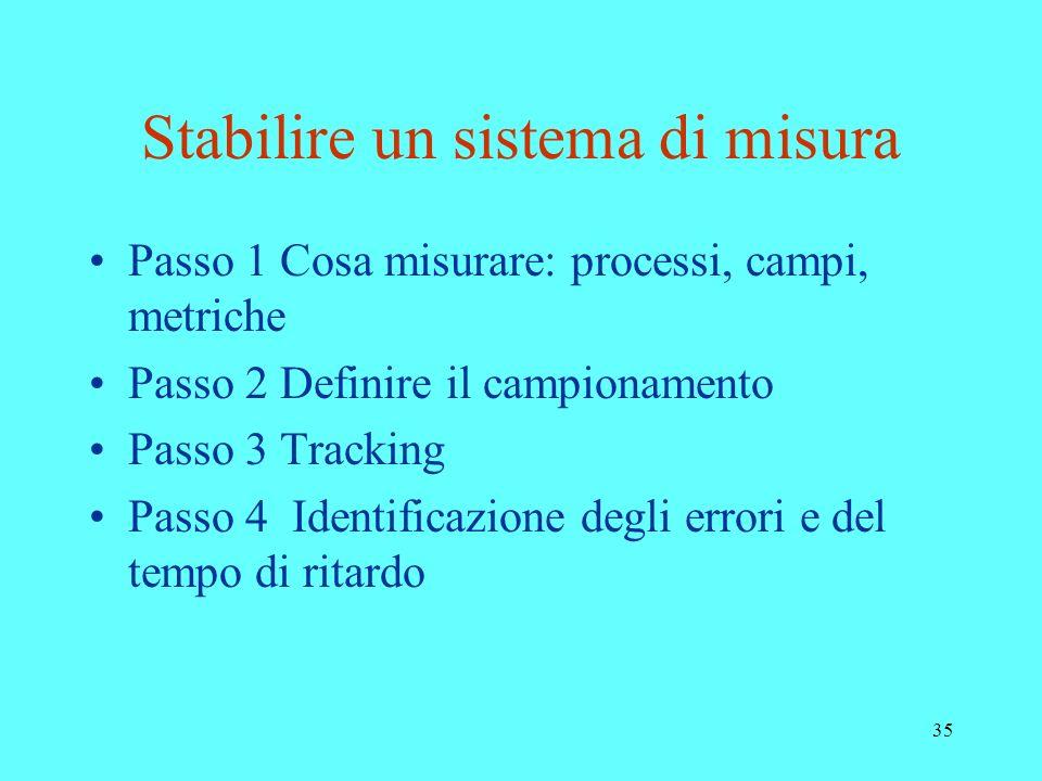 35 Stabilire un sistema di misura Passo 1 Cosa misurare: processi, campi, metriche Passo 2 Definire il campionamento Passo 3 Tracking Passo 4 Identifi