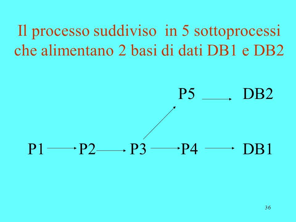 36 Il processo suddiviso in 5 sottoprocessi che alimentano 2 basi di dati DB1 e DB2 P1P2P3P4 P5 DB1 DB2