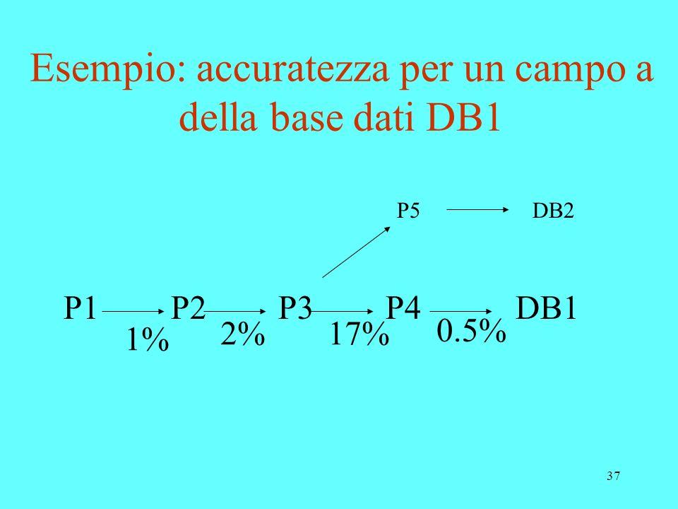 37 Esempio: accuratezza per un campo a della base dati DB1 P5DB2 P1P2P3P4DB1 1% 2%17% 0.5%