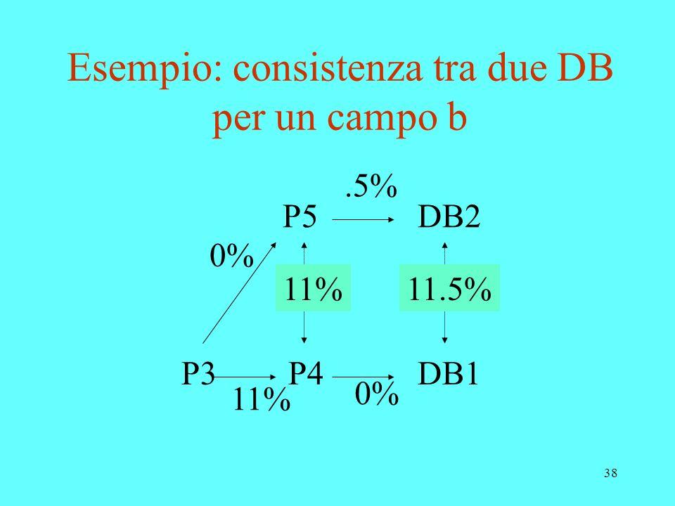 38 Esempio: consistenza tra due DB per un campo b P3P4 P5 DB1 DB2 11% 0%.5% 11%11.5%