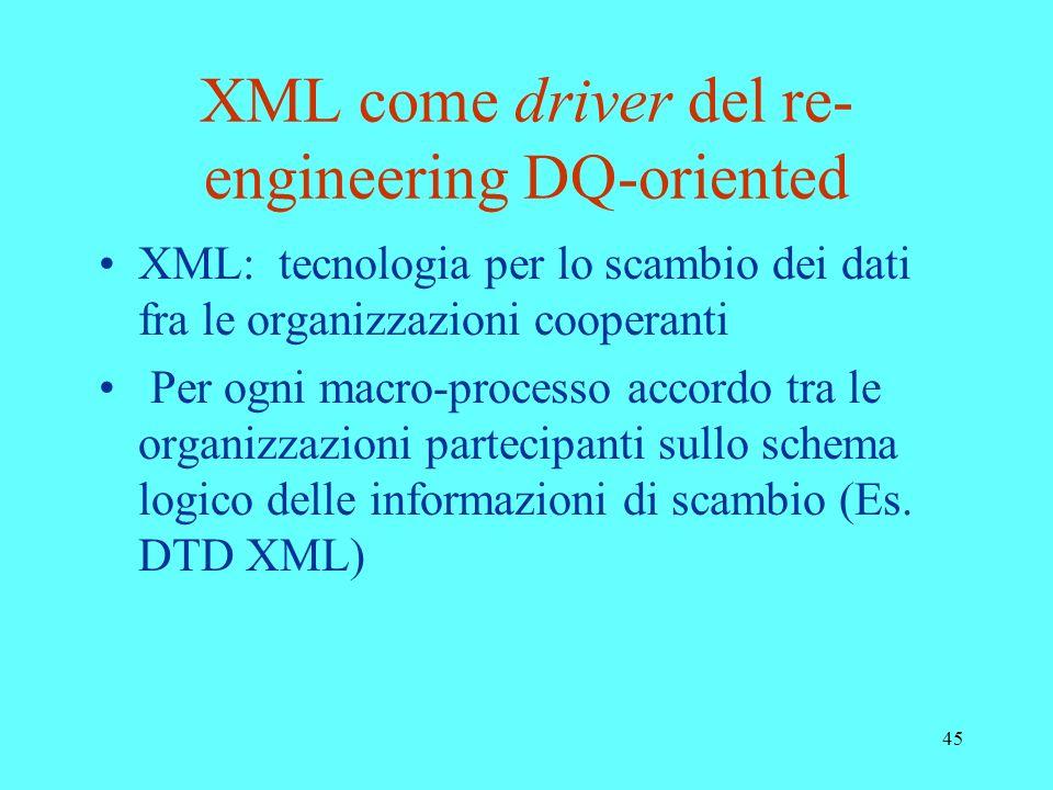45 XML come driver del re- engineering DQ-oriented XML: tecnologia per lo scambio dei dati fra le organizzazioni cooperanti Per ogni macro-processo ac