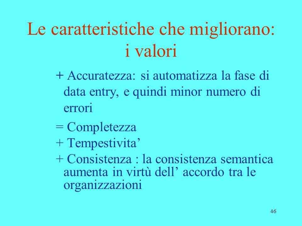 46 Le caratteristiche che migliorano: i valori + Accuratezza: si automatizza la fase di data entry, e quindi minor numero di errori = Completezza + Te