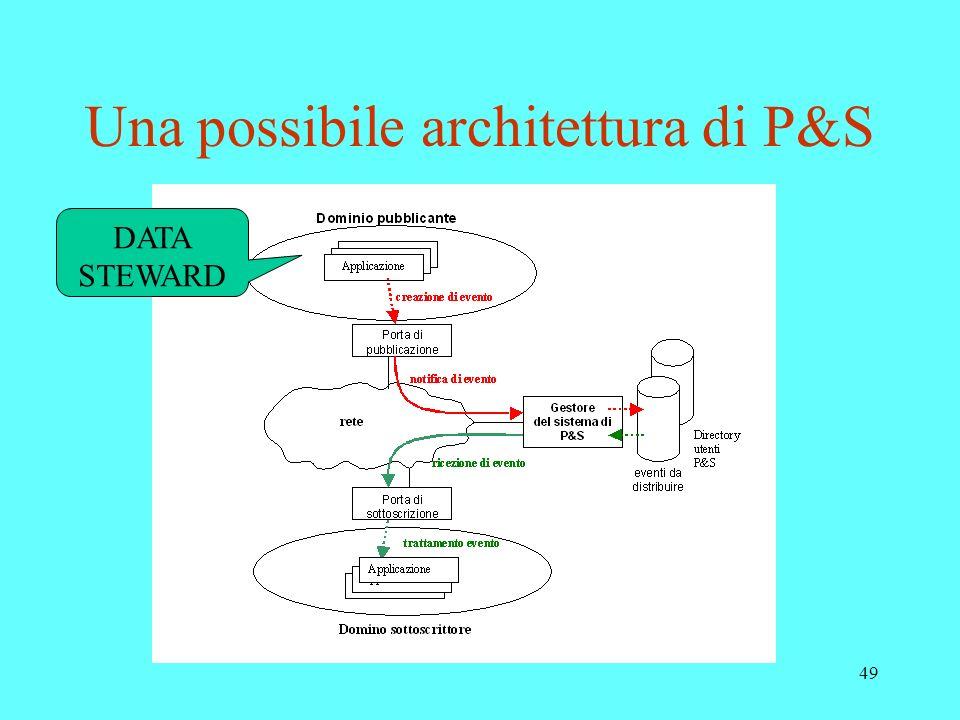 49 Una possibile architettura di P&S DATA STEWARD