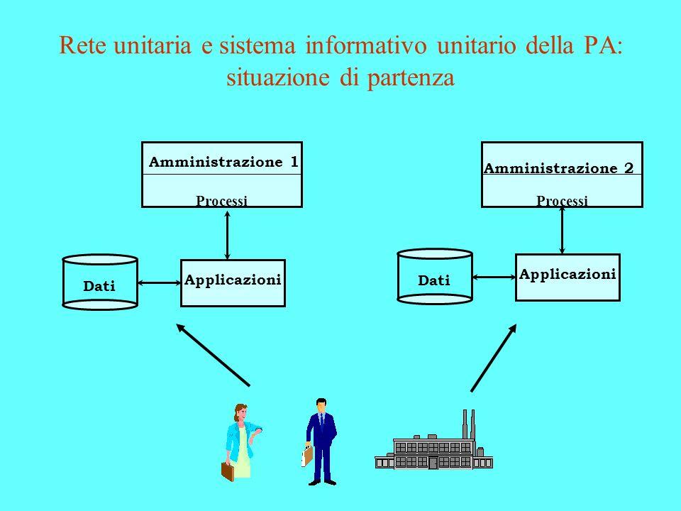 Rete unitaria e sistema informativo unitario della PA: situazione di partenza Amministrazione 2 Processi Applicazioni Dati Amministrazione 1 Processi