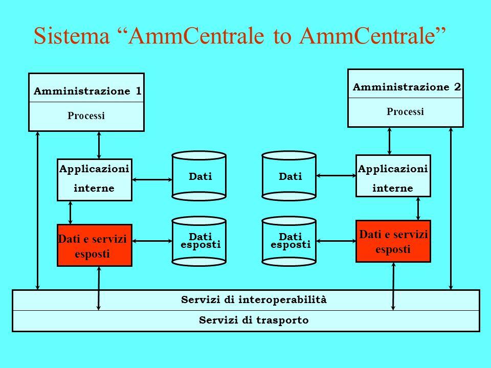 Sistema AmmCentrale to AmmCentrale Amministrazione 1 Processi Applicazioni interne Dati esposti Dati Servizi di interoperabilità Servizi di trasporto