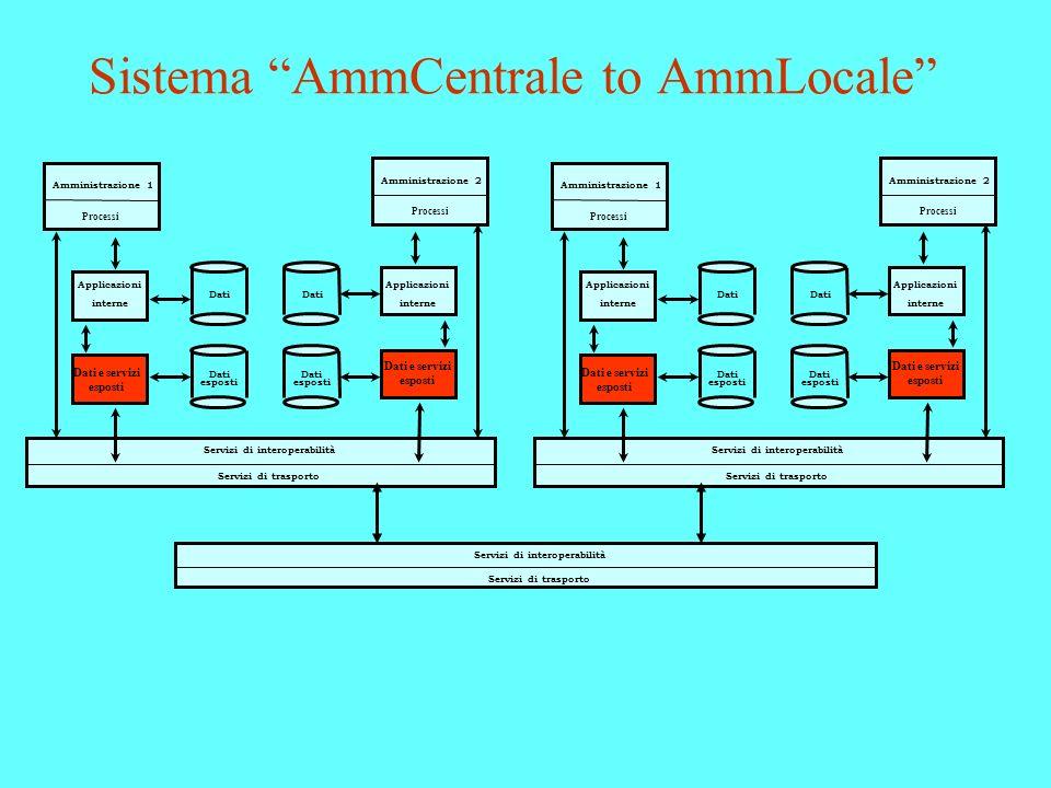Sistema AmmCentrale to AmmLocale Amministrazione 1 Processi Applicazioni interne Dati esposti Dati Servizi di interoperabilità Servizi di trasporto Da