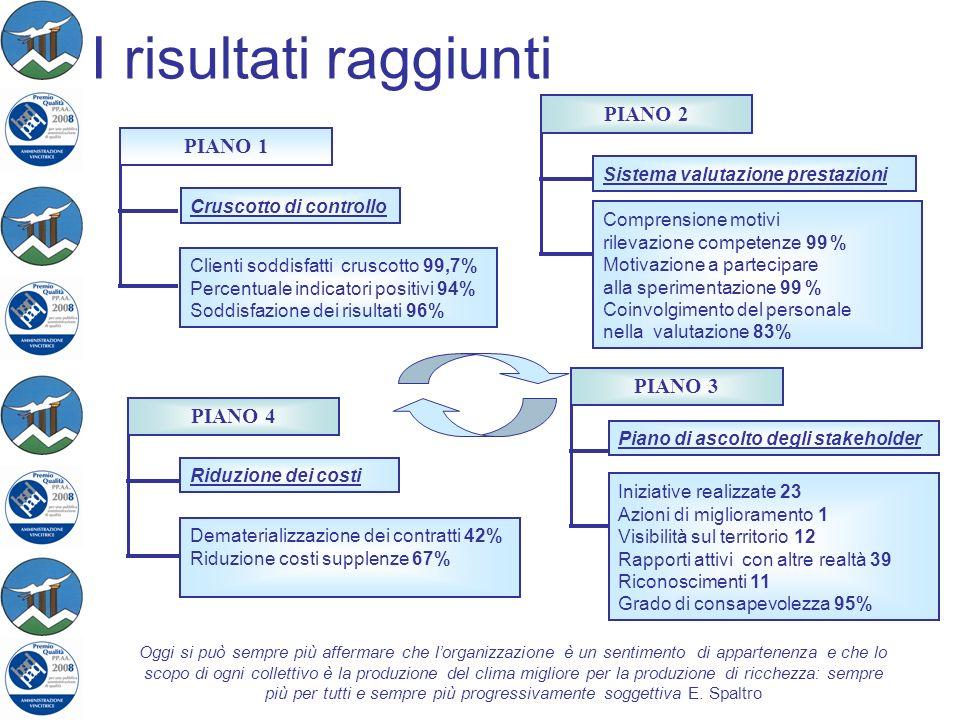 I risultati raggiunti Cruscotto di controllo PIANO 1 Clienti soddisfatti cruscotto 99,7% Percentuale indicatori positivi 94% Soddisfazione dei risulta