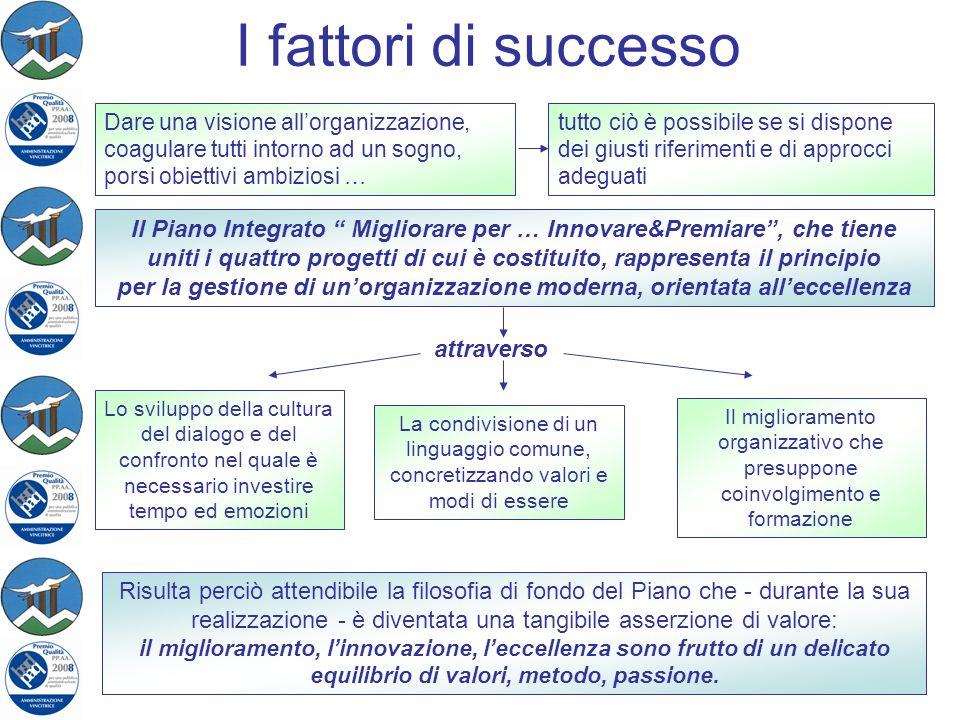 I fattori di successo Dare una visione allorganizzazione, coagulare tutti intorno ad un sogno, porsi obiettivi ambiziosi … tutto ciò è possibile se si