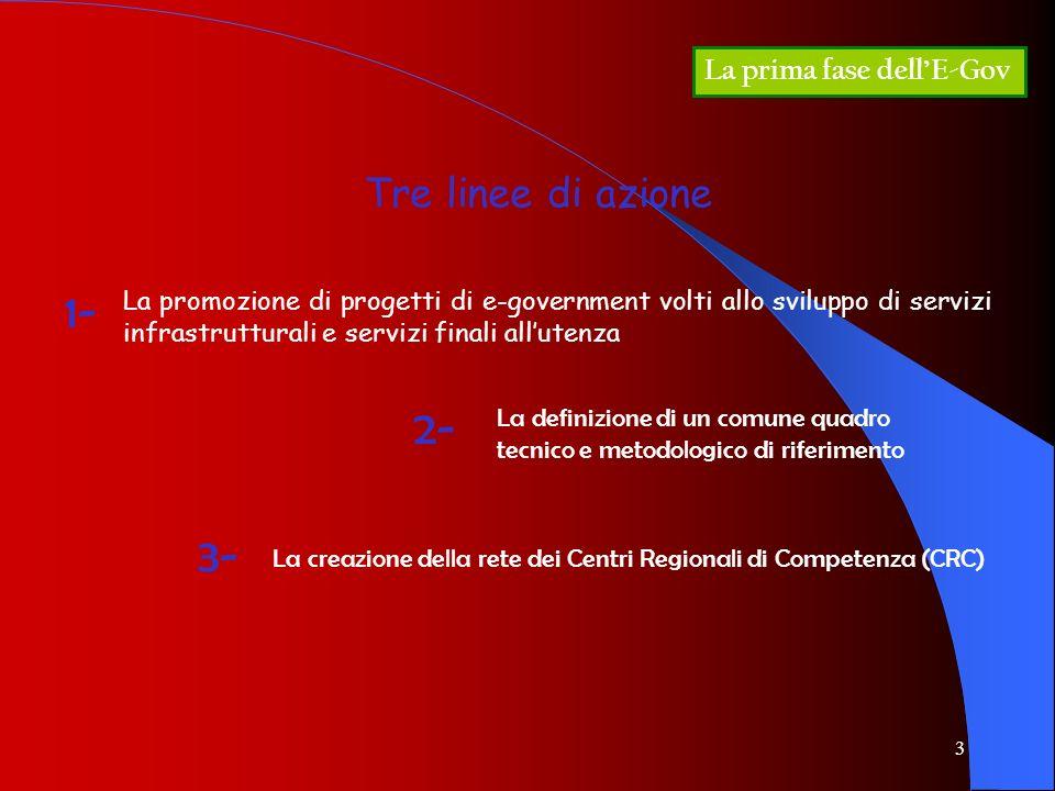 3 La prima fase dellE-Gov La promozione di progetti di e-government volti allo sviluppo di servizi infrastrutturali e servizi finali allutenza 1- 2- L