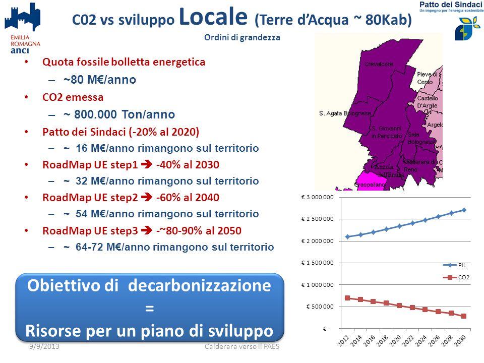 Quota fossile bolletta energetica –~80 M/anno CO2 emessa –~ 800.000 Ton/anno Patto dei Sindaci (-20% al 2020) –~ 16 M/anno rimangono sul territorio Ro