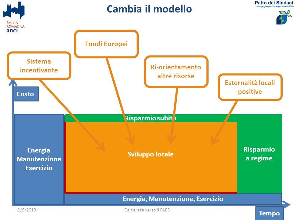 Cambia il modello Costo Tempo Energia Manutenzione Esercizio Energia, Manutenzione, Esercizio Sviluppo locale Risparmio a regime Risparmio subito 24Calderara verso il PAES9/9/2013 Sistema incentivante Esternalità locali positive Ri-orientamento altre risorse Fondi Europei