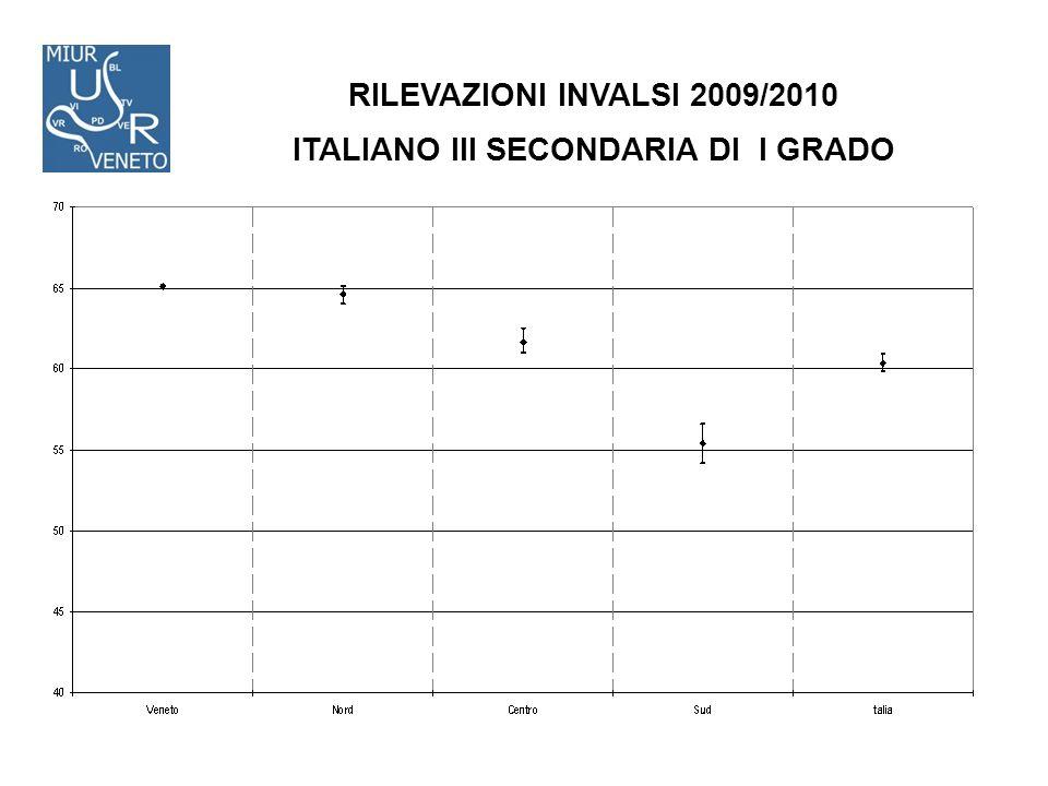 RILEVAZIONI INVALSI 2009/2010 ITALIANO III SECONDARIA DI I GRADO