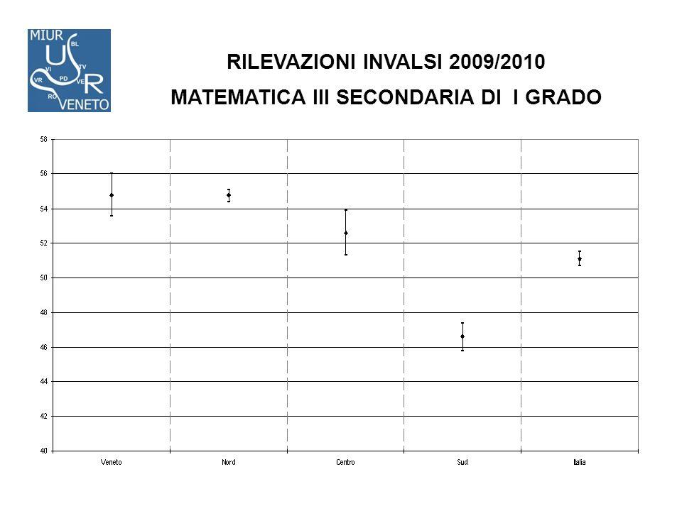 RILEVAZIONI INVALSI 2009/2010 MATEMATICA III SECONDARIA DI I GRADO