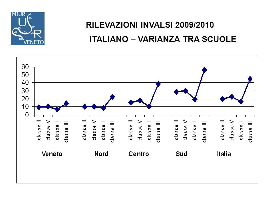 RILEVAZIONI INVALSI 2009/2010 ITALIANO – VARIANZA TRA SCUOLE