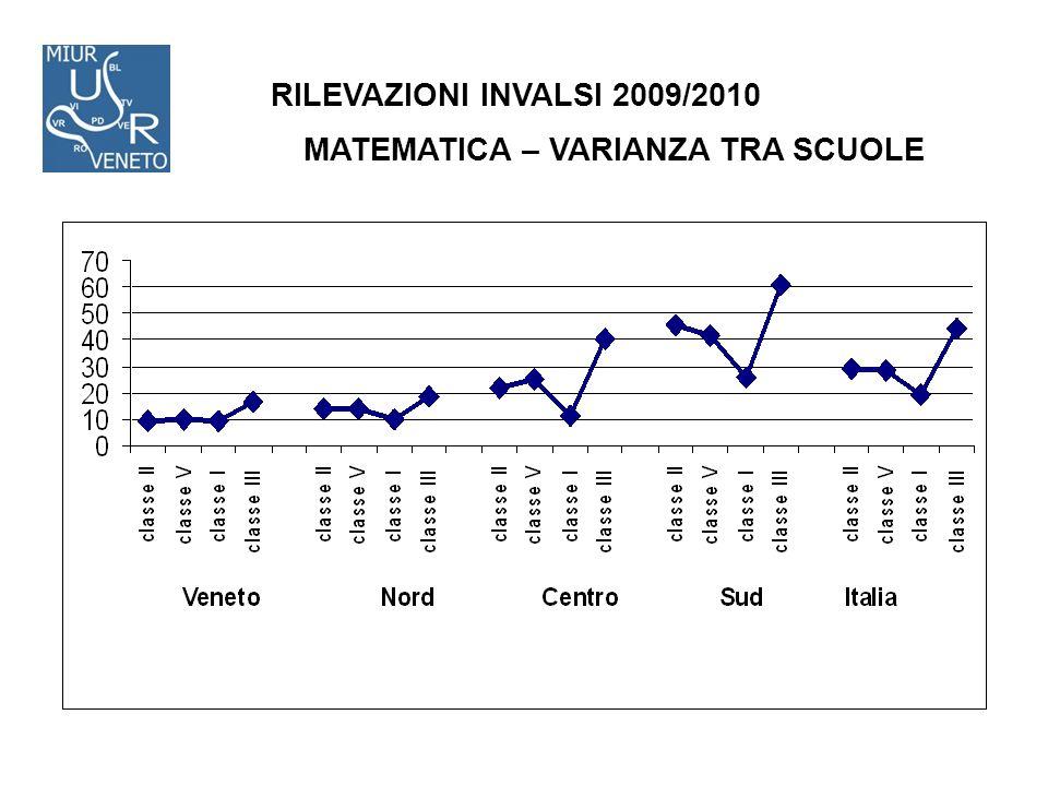RILEVAZIONI INVALSI 2009/2010 MATEMATICA – VARIANZA TRA SCUOLE