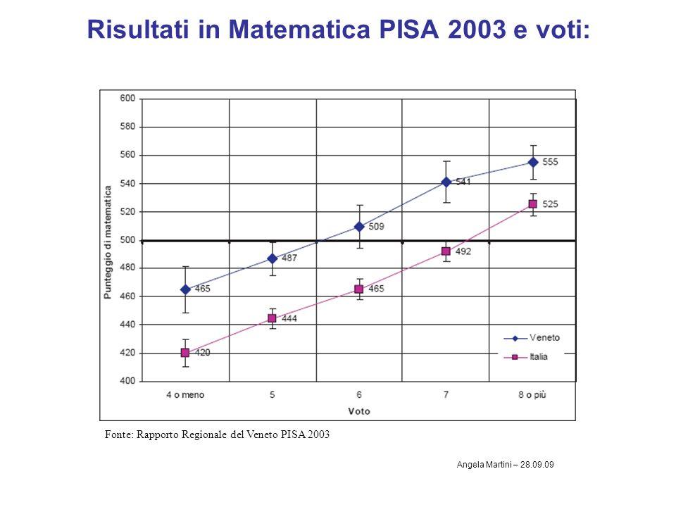 Risultati in Matematica PISA 2003 e voti: Fonte: Rapporto Regionale del Veneto PISA 2003 Angela Martini – 28.09.09