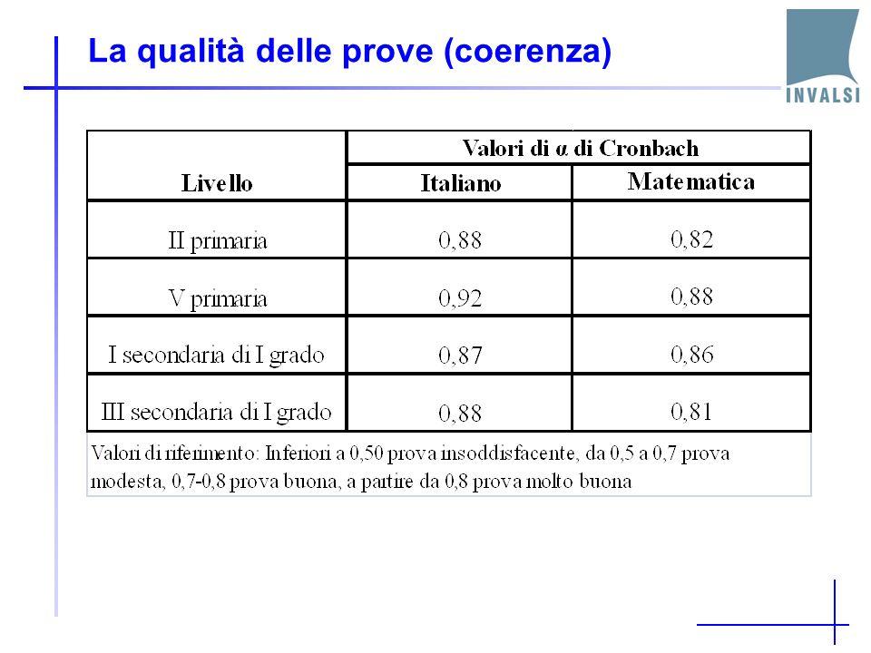 Analisi di una domanda di Italiano