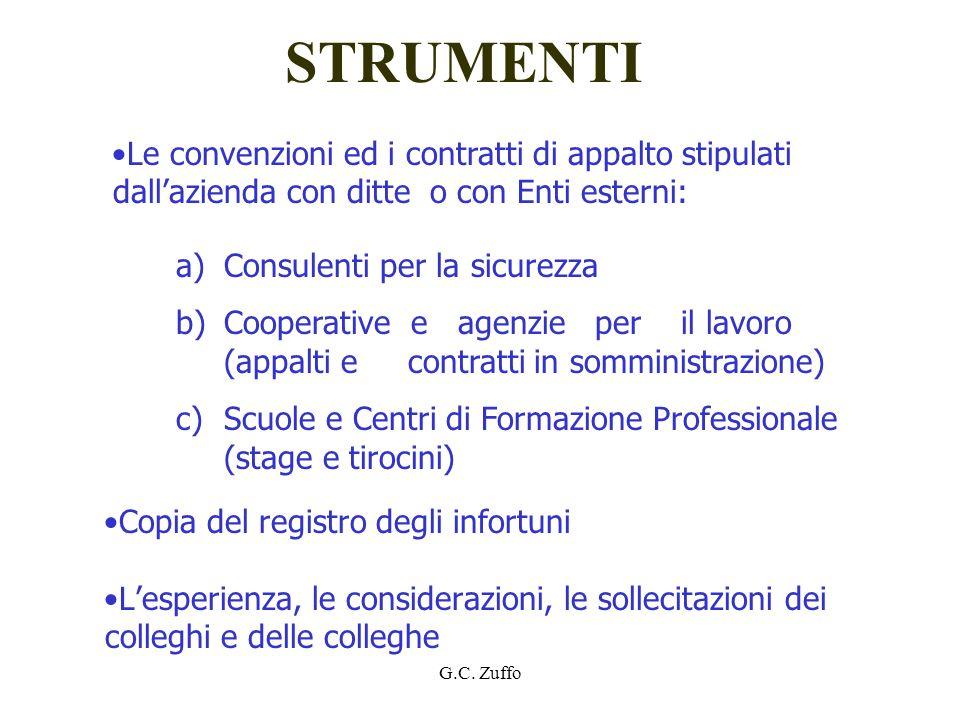 G.C. Zuffo STRUMENTI Copia del registro degli infortuni Lesperienza, le considerazioni, le sollecitazioni dei colleghi e delle colleghe a)Consulenti p