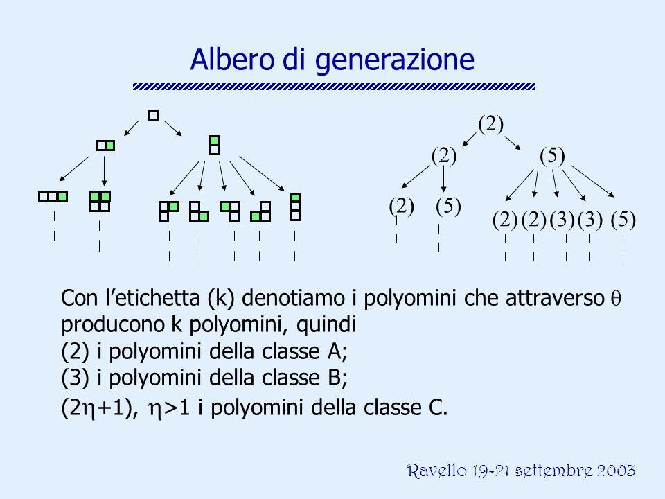 Ravello 19-21 settembre 2003 Albero di generazione (2) (5) (2)(5) (2)(3)(2)(3)(5) Con letichetta (k) denotiamo i polyomini che attraverso producono k polyomini, quindi (2) i polyomini della classe A; (3) i polyomini della classe B; (2 +1), >1 i polyomini della classe C.