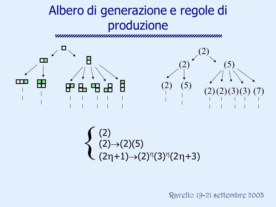 Ravello 19-21 settembre 2003 Albero di generazione e regole di produzione (2) (5) (2)(5) (2)(3)(2)(3)(7) (2) (2) (2)(5) (2 +1) (2) (3) (2 +3)