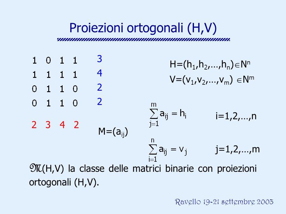 Ravello 19-21 settembre 2003 Proiezioni ortogonali (H,V) 2 3 4 2 3 4 2 2 H=(h 1,h 2,…,h n ) N n V=(v 1,v 2,…,v m ) N m i=1,2,…,n j=1,2,…,m M (H,V) la classe delle matrici binarie con proiezioni ortogonali (H,V).