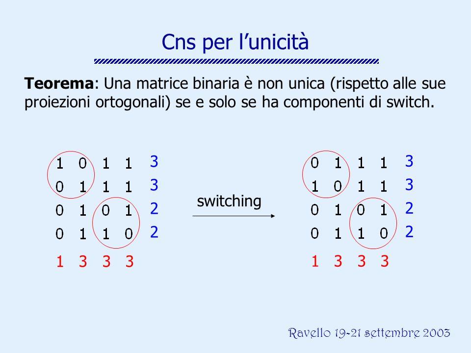Ravello 19-21 settembre 2003 33223322 1 3 3 3 33223322 Teorema: Una matrice binaria è non unica (rispetto alle sue proiezioni ortogonali) se e solo se ha componenti di switch.