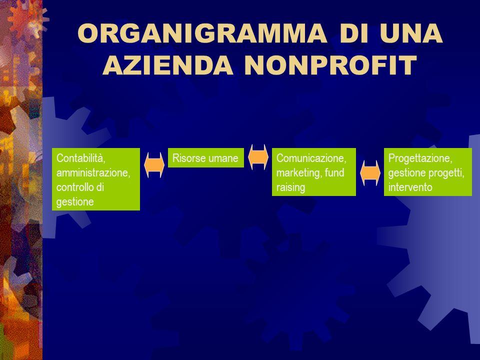 ORGANIGRAMMA DI UNA AZIENDA NONPROFIT Contabilità, amministrazione, controllo di gestione Risorse umaneComunicazione, marketing, fund raising Progetta