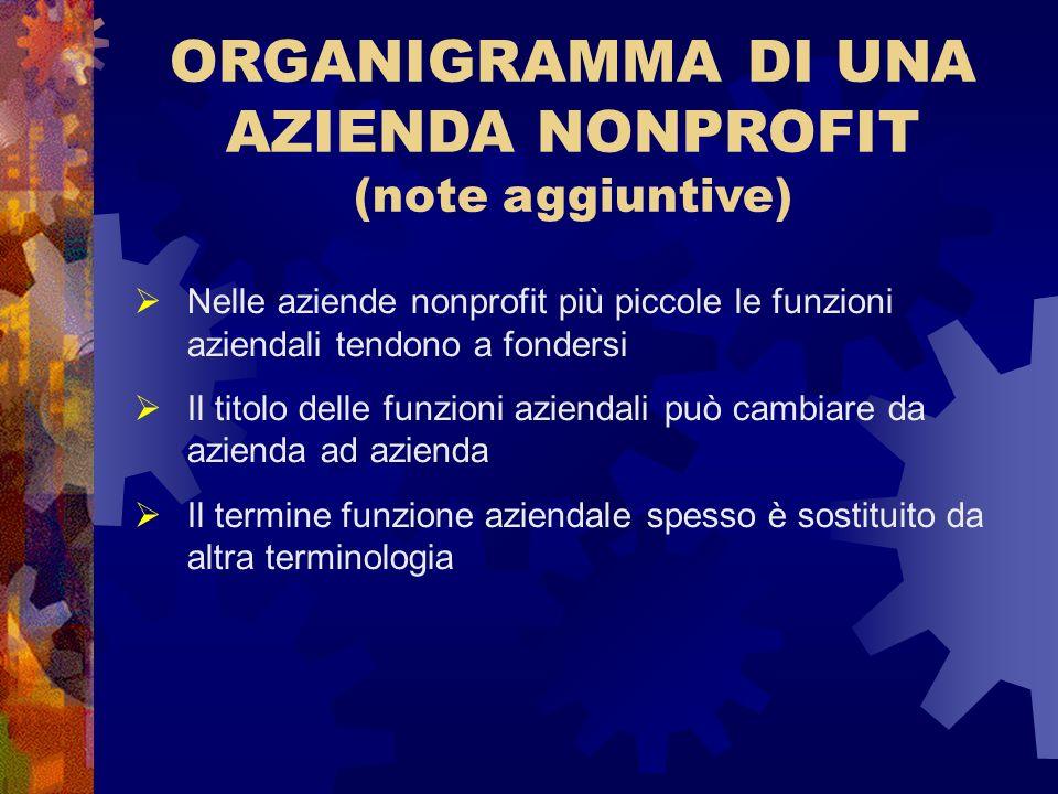 ORGANIGRAMMA DI UNA AZIENDA NONPROFIT (note aggiuntive) Nelle aziende nonprofit più piccole le funzioni aziendali tendono a fondersi Il titolo delle f