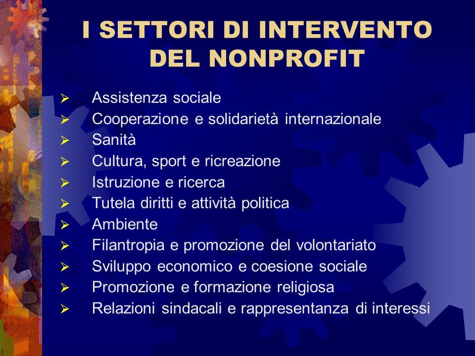 I SETTORI DI INTERVENTO DEL NONPROFIT Assistenza sociale Cooperazione e solidarietà internazionale Sanità Cultura, sport e ricreazione Istruzione e ri
