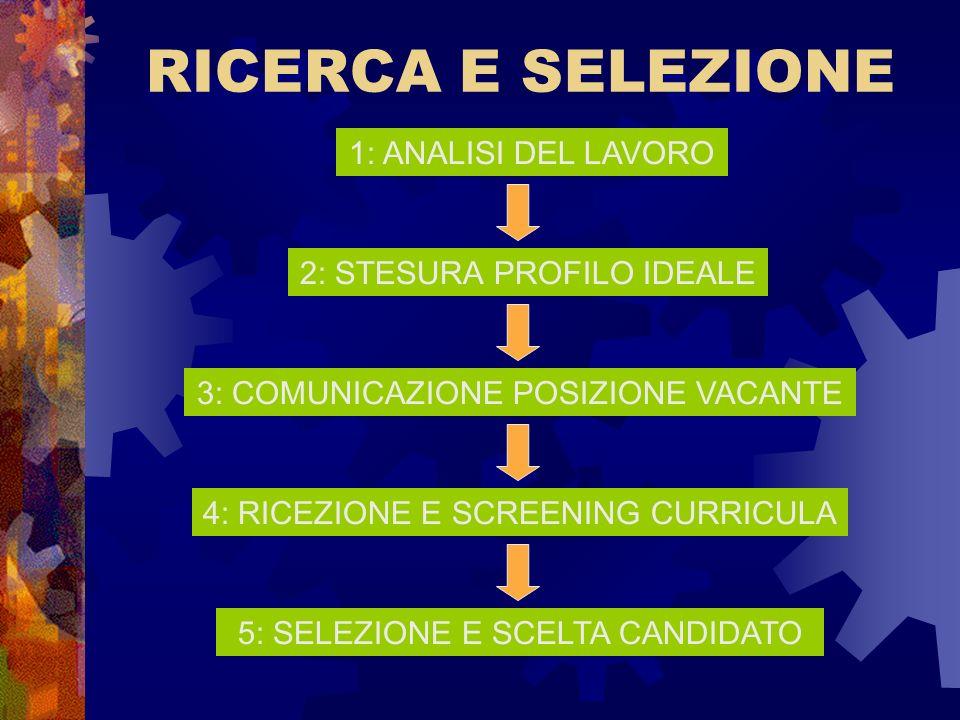 RICERCA E SELEZIONE 1: ANALISI DEL LAVORO 2: STESURA PROFILO IDEALE 3: COMUNICAZIONE POSIZIONE VACANTE 4: RICEZIONE E SCREENING CURRICULA 5: SELEZIONE