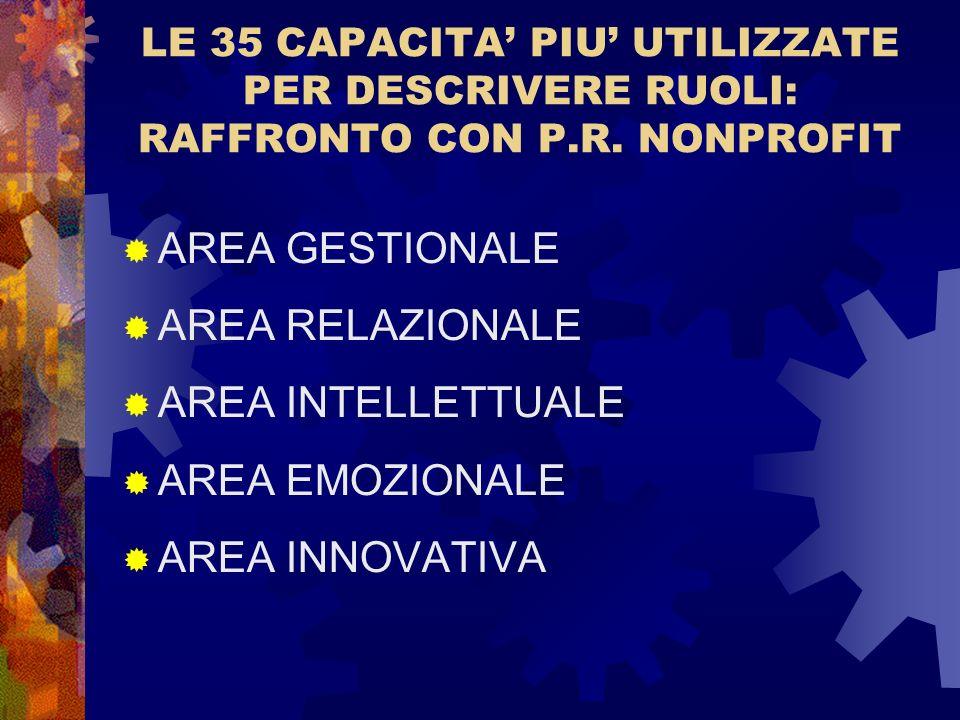 LE 35 CAPACITA PIU UTILIZZATE PER DESCRIVERE RUOLI: RAFFRONTO CON P.R. NONPROFIT AREA GESTIONALE AREA RELAZIONALE AREA INTELLETTUALE AREA EMOZIONALE A