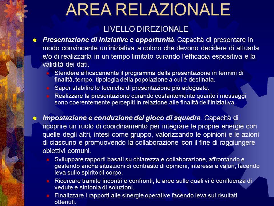 AREA RELAZIONALE LIVELLO DIREZIONALE Presentazione di iniziative e opportunità. Capacità di presentare in modo convincente uniniziativa a coloro che d