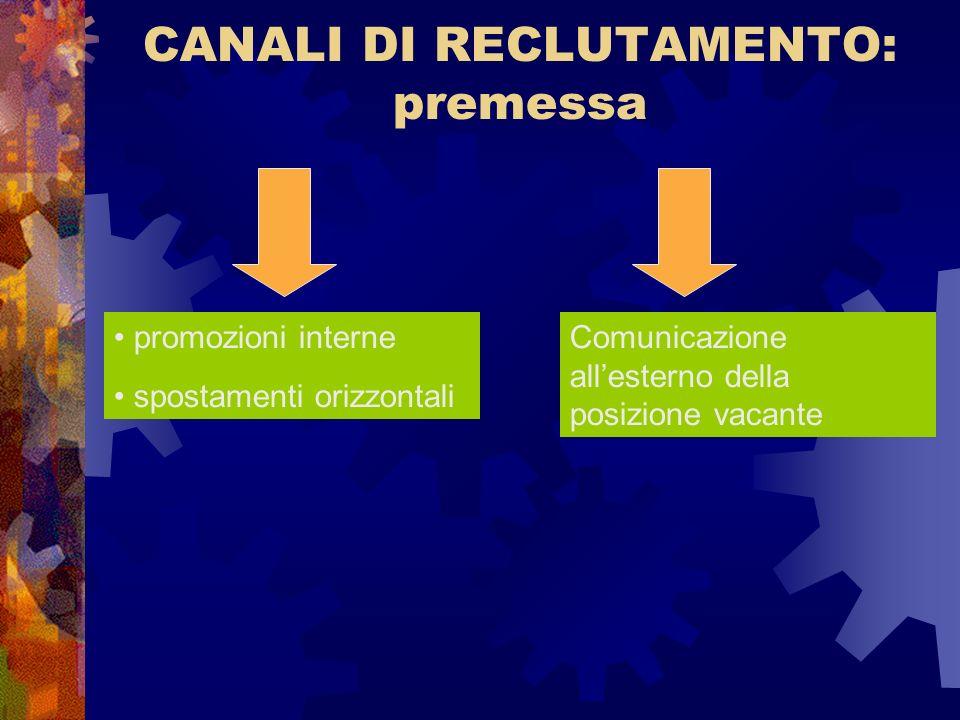 CANALI DI RECLUTAMENTO: premessa promozioni interne spostamenti orizzontali Comunicazione allesterno della posizione vacante