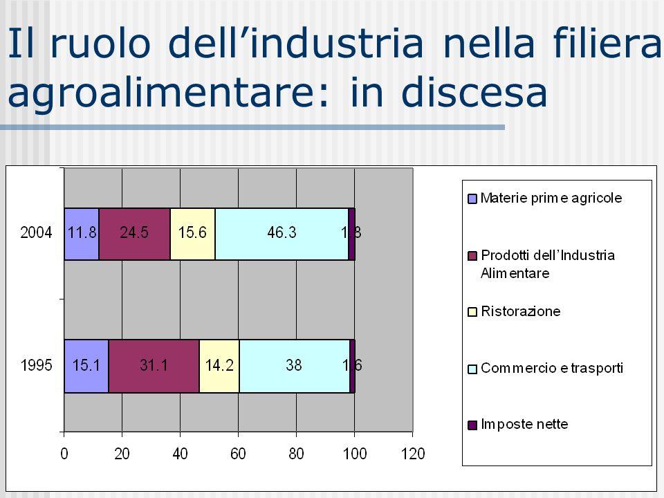 Il ruolo dellindustria nella filiera agroalimentare: in discesa