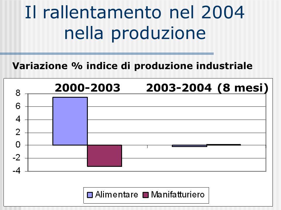 Lexport alimentare ha ripreso a crescere… 2003 2004 (primi 7 mesi) … ma meno dellexport nazionale 2002-20032003-2004 (7 mesi) Variazione % indice quantità esportate