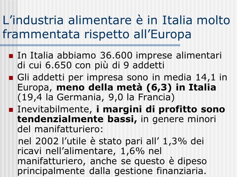 La ridotta dimensione impatta sulla capacità di esportare Italia EU Germ. Francia
